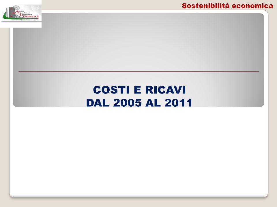 COSTI E RICAVI DAL 2005 AL 2011 Sostenibilità economica