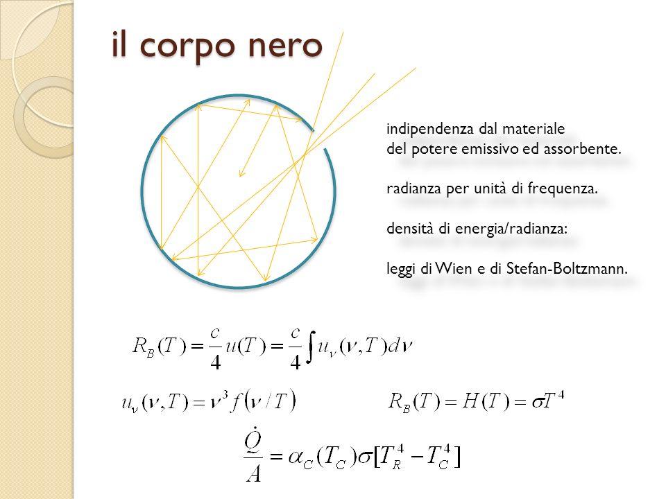 la densità quantistica dei livelli Si risolve il problema dello spettro di energia in una buca tridimensionale a pareti infinite di potenziale con lequazione di Schroedinger: Numero di livelli e loro densità in funzione dellenergia: In termini di quantità di moto e di frequenza di De Broglie: