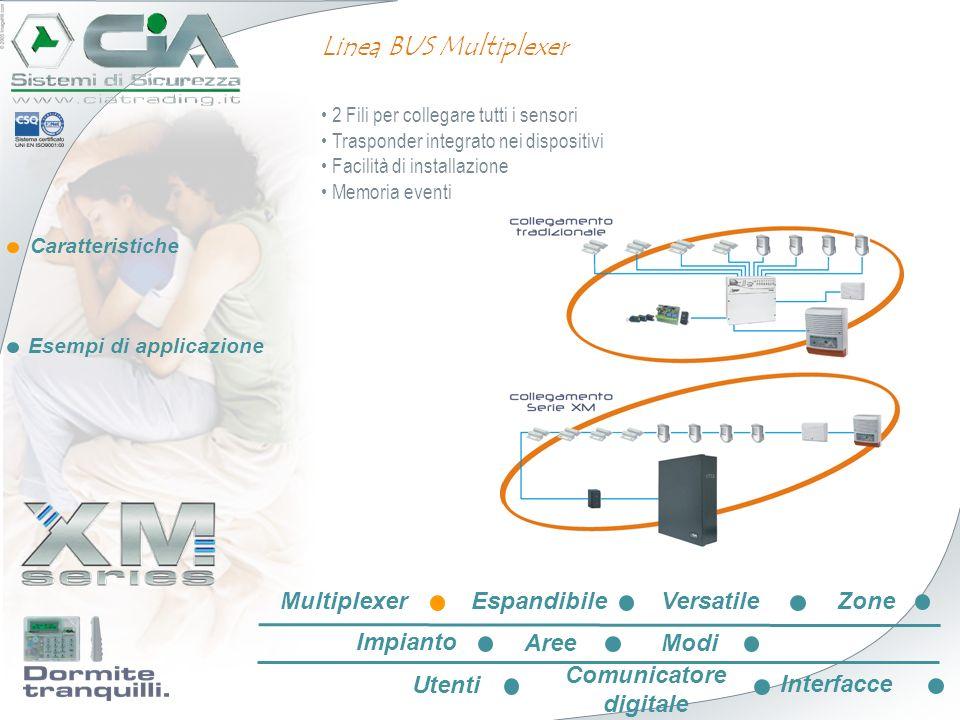 Caratteristiche Esempi di applicazione Linea BUS Multiplexer 2 Fili per collegare tutti i sensori Trasponder integrato nei dispositivi Facilità di ins