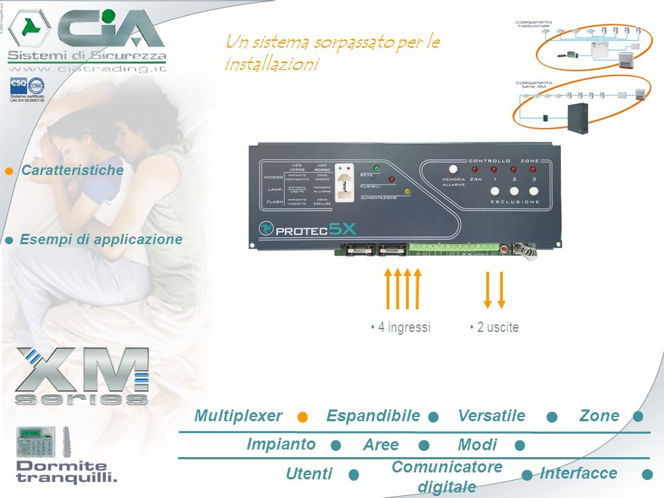 Caratteristiche Esempi di applicazione 009 010 011 012 4x uscite 4x ingressi 1x 24h 001 002 003 004 005 006 007 008 020 021 - EspandibileVersatileZone Impianto AreeModi Utenti Comunicatore digitale Interfacce Multiplexer