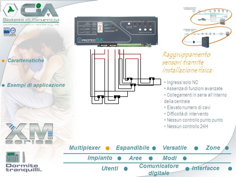Caratteristiche Esempi di applicazione Linea BUS multiplexer: Due fili per collegare tutti i sensori EspandibileVersatileZone Impianto AreeModi Utenti Comunicatore digitale Interfacce Multiplexer