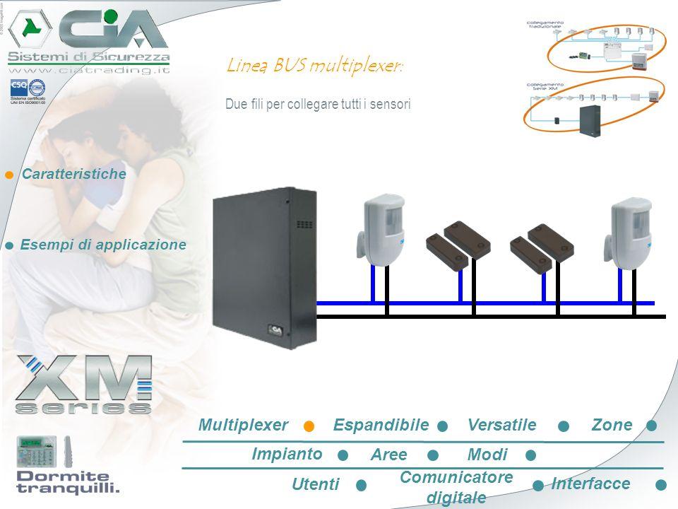 Caratteristiche Esempi di applicazione EspandibileVersatileZone Impianto AreeModi Utenti Comunicatore digitale Interfacce Multiplexer Linea BUS multiplexer: Identificazione del punto di manomissione