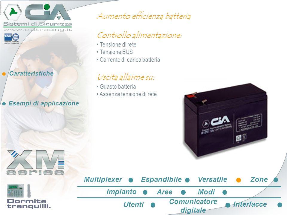 Caratteristiche Esempi di applicazione Comunicatore digitale XMD: Comunicatore digitale su linea PSTN Protocollo di comunicazione standard ADEMCO® CONTACT-ID Invio di messaggi a 4 cifre per istituti di vigilanza XXXX EspandibileVersatileZone Impianto AreeModi Utenti Comunicatore digitale Interfacce Multiplexer