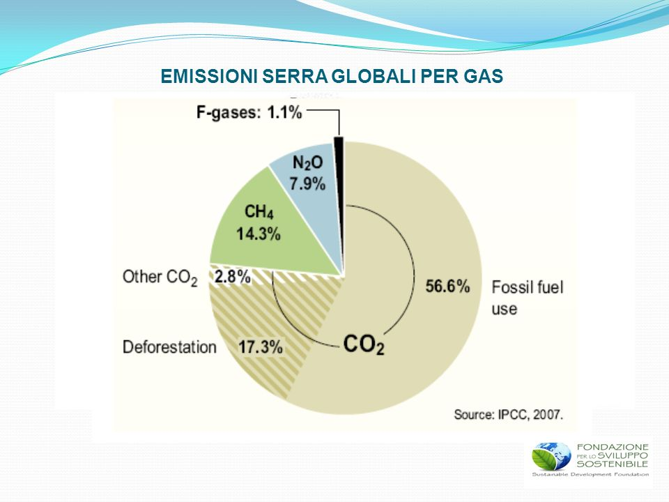 EMISSIONI SERRA GLOBALI PER GAS