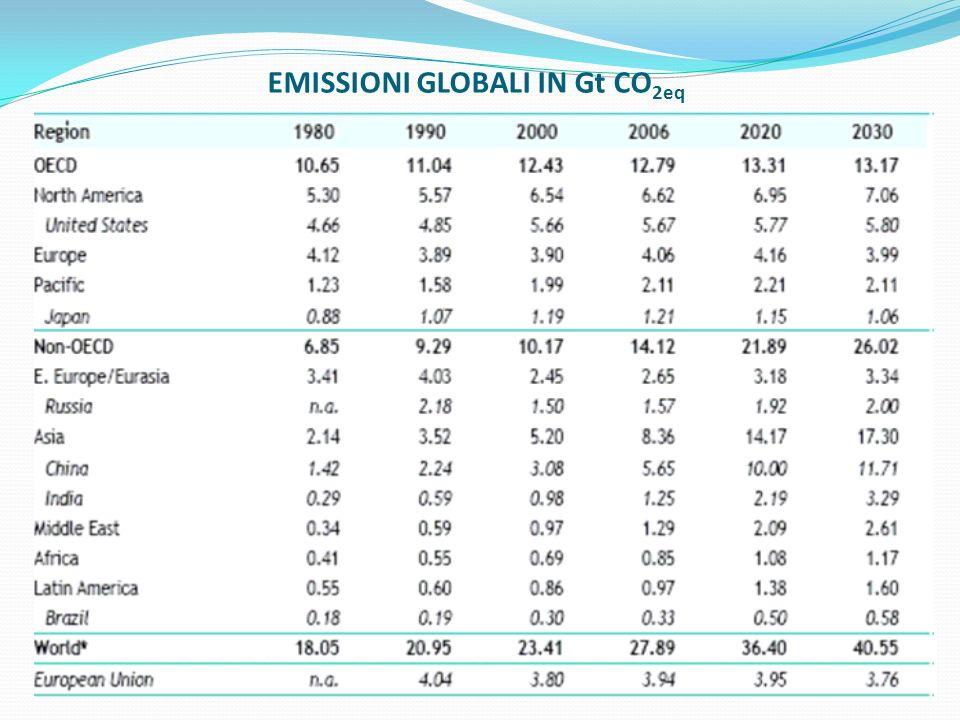 EMISSIONI GLOBALI IN Gt CO 2eq