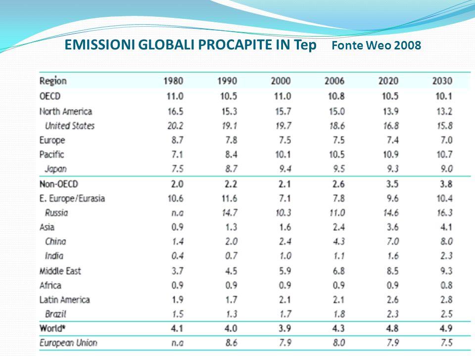 EMISSIONI GLOBALI PROCAPITE IN Tep Fonte Weo 2008