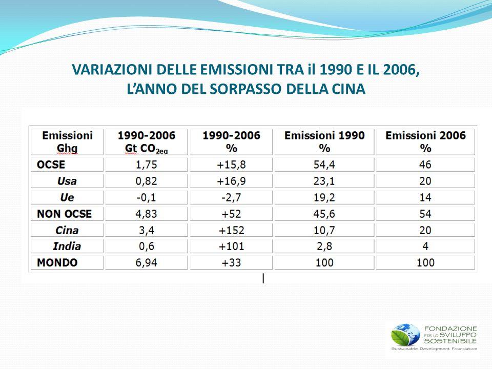 VARIAZIONI DELLE EMISSIONI TRA il 1990 E IL 2006, LANNO DEL SORPASSO DELLA CINA
