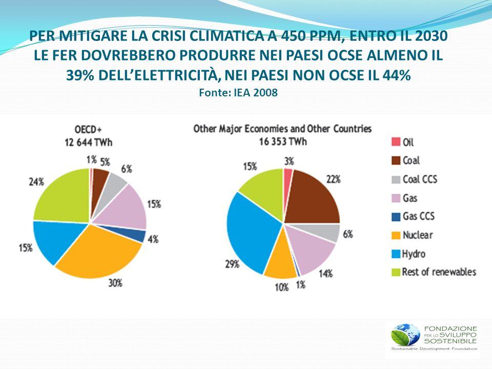 PER MITIGARE LA CRISI CLIMATICA A 450 PPM, ENTRO IL 2030 LE FER DOVREBBERO PRODURRE NEI PAESI OCSE ALMENO IL 39% DELLELETTRICITÀ, NEI PAESI NON OCSE I
