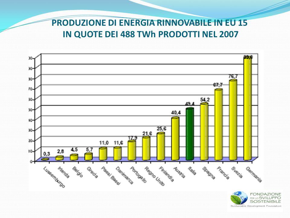 PRODUZIONE DI ENERGIA RINNOVABILE IN EU 15 IN QUOTE DEI 488 TWh PRODOTTI NEL 2007