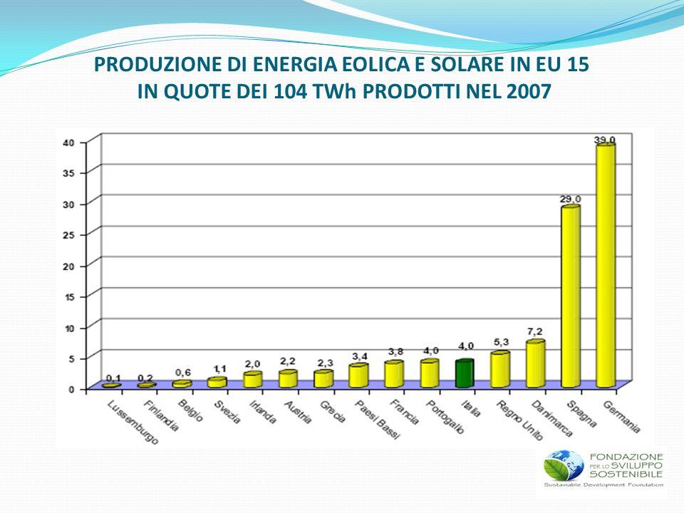 PRODUZIONE DI ENERGIA EOLICA E SOLARE IN EU 15 IN QUOTE DEI 104 TWh PRODOTTI NEL 2007
