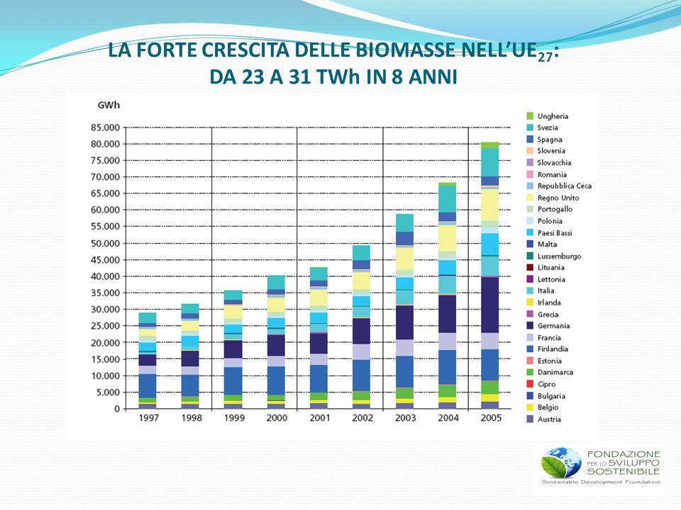 LA FORTE CRESCITA DELLE BIOMASSE NELLUE 27 : DA 23 A 31 TWh IN 8 ANNI