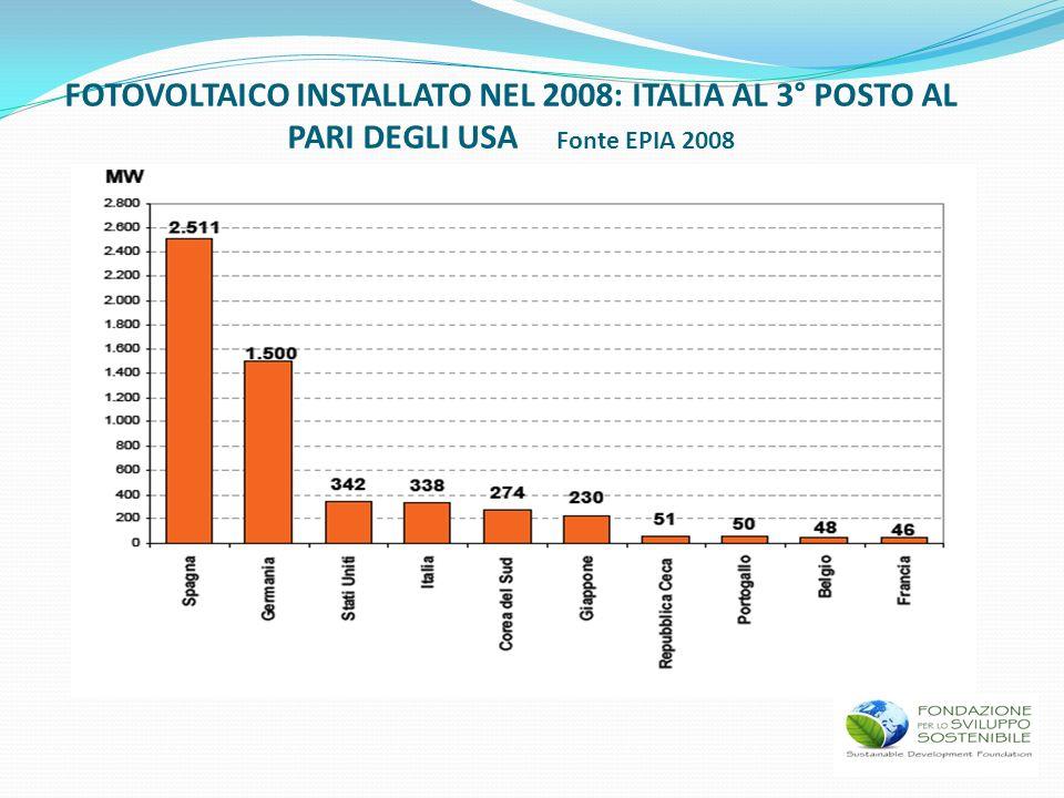 FOTOVOLTAICO INSTALLATO NEL 2008: ITALIA AL 3° POSTO AL PARI DEGLI USA Fonte EPIA 2008
