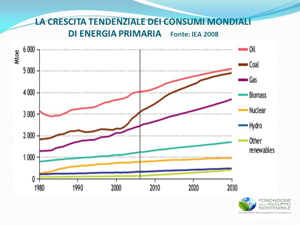Fonte 2007 (TWh) 2020 (TWh) Δ 2020-2007 (TWh) Idrica 32,8 41+ 8,2 Eolica 4,0 30+ 26 Solare 0,04 5+ 5 Geotermica 5,8 9+ 3,2 Biomasse- biogas 6,8 15+ 8,2 Totale 49,44 100+50,6 NEW DEAL ITALIA: RADDOPPIARE LENERGIA ELETTRICA PRODOTTA CON FONTI RINNOVABILI 50 NUOVI TWH ENTRO IL 2020