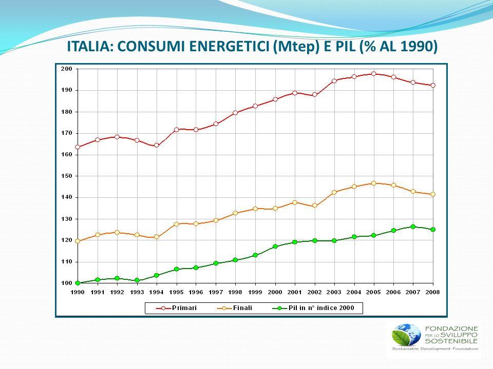 ITALIA: CONSUMI ENERGETICI (Mtep) E PIL (% AL 1990)