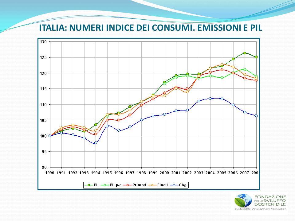 ITALIA: NUMERI INDICE DEI CONSUMI. EMISSIONI E PIL