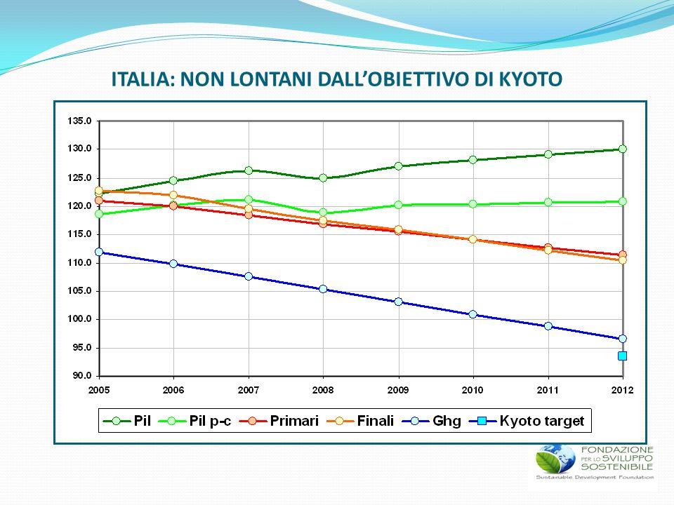 ITALIA: NON LONTANI DALLOBIETTIVO DI KYOTO