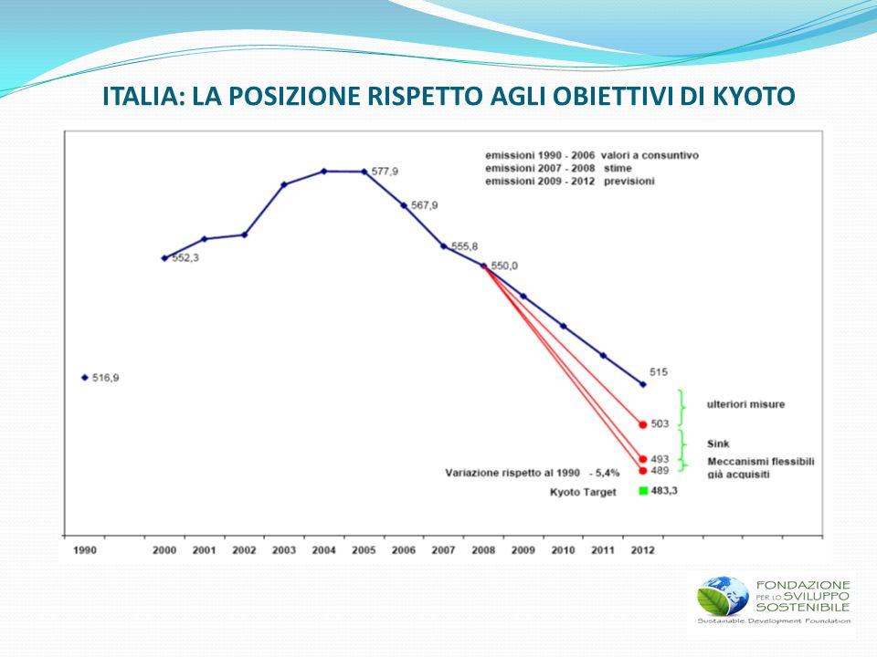 ITALIA: LA POSIZIONE RISPETTO AGLI OBIETTIVI DI KYOTO