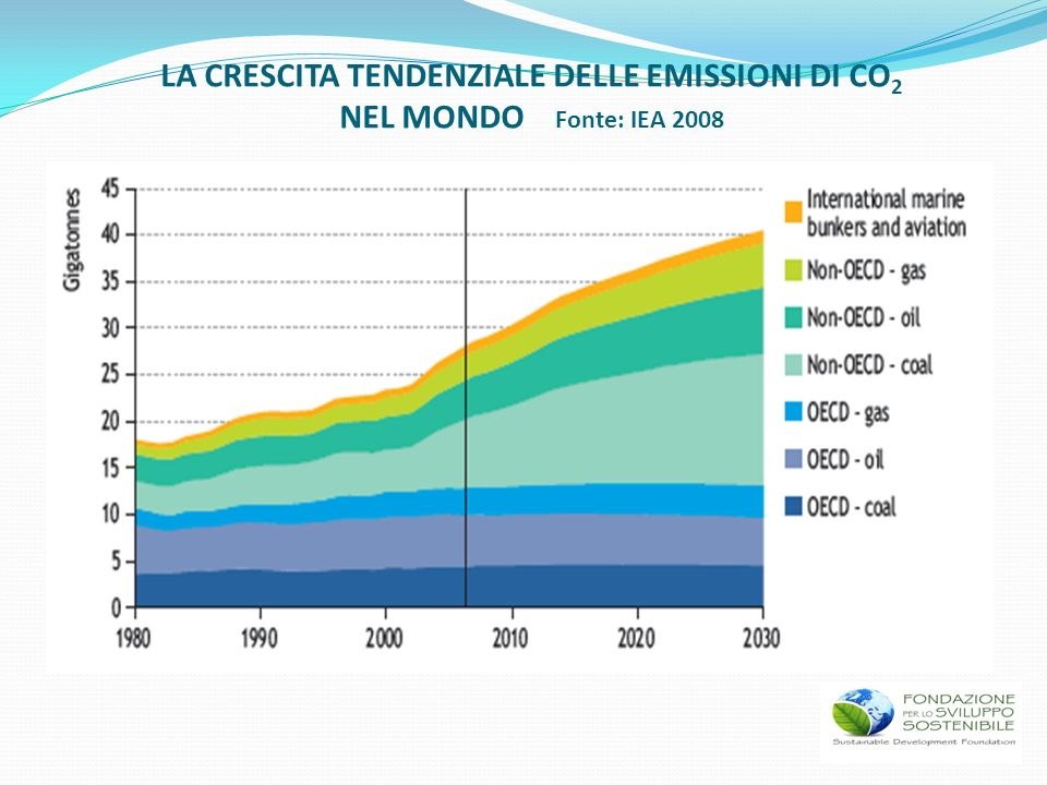 LA CRESCITA TENDENZIALE DELLE EMISSIONI DI CO 2 NEL MONDO Fonte: IEA 2008