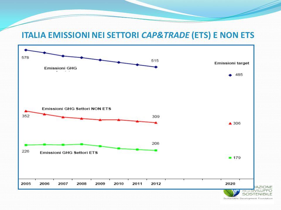 ITALIA EMISSIONI NEI SETTORI CAP&TRADE (ETS) E NON ETS