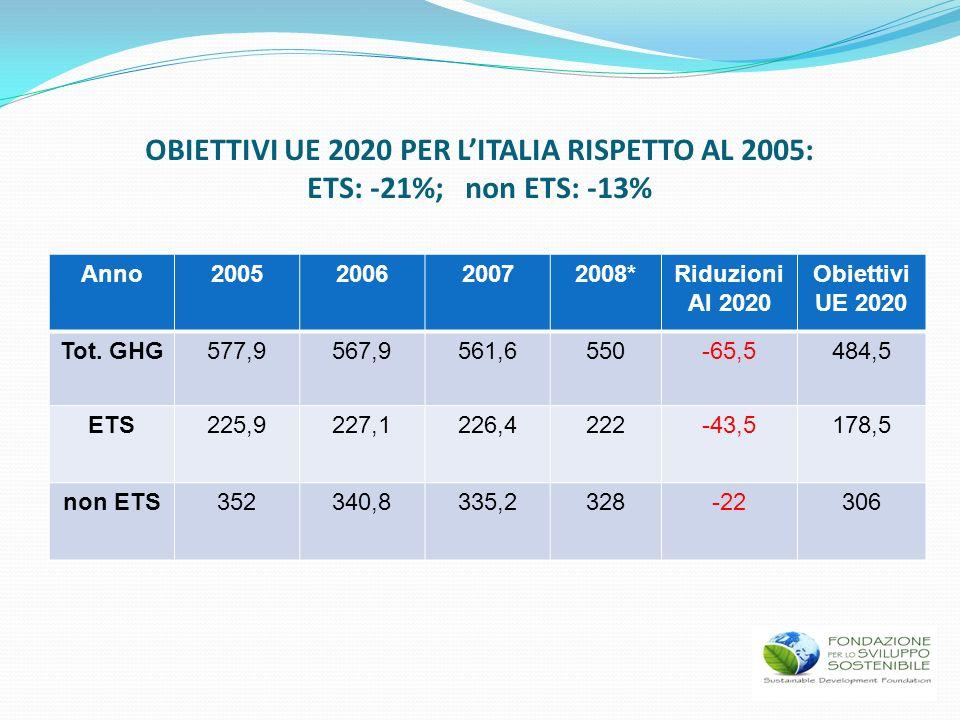OBIETTIVI UE 2020 PER LITALIA RISPETTO AL 2005: ETS: -21%; non ETS: -13% Anno2005200620072008*Riduzioni Al 2020 Obiettivi UE 2020 Tot. GHG577,9567,956