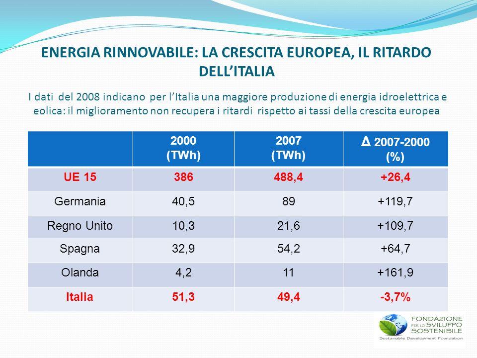 2000 (TWh) 2007 (TWh) Δ 2007-2000 (%) UE 15386488,4+26,4 Germania40,589+119,7 Regno Unito10,321,6+109,7 Spagna32,954,2+64,7 Olanda4,211+161,9 Italia51