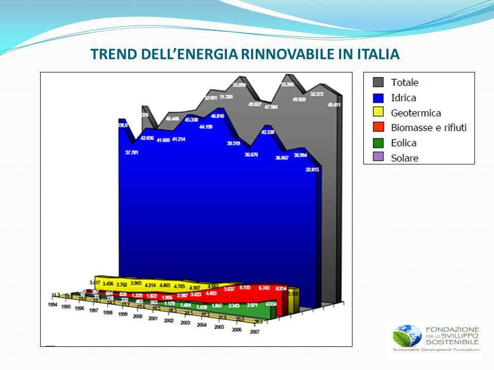 TREND DELLENERGIA RINNOVABILE IN ITALIA