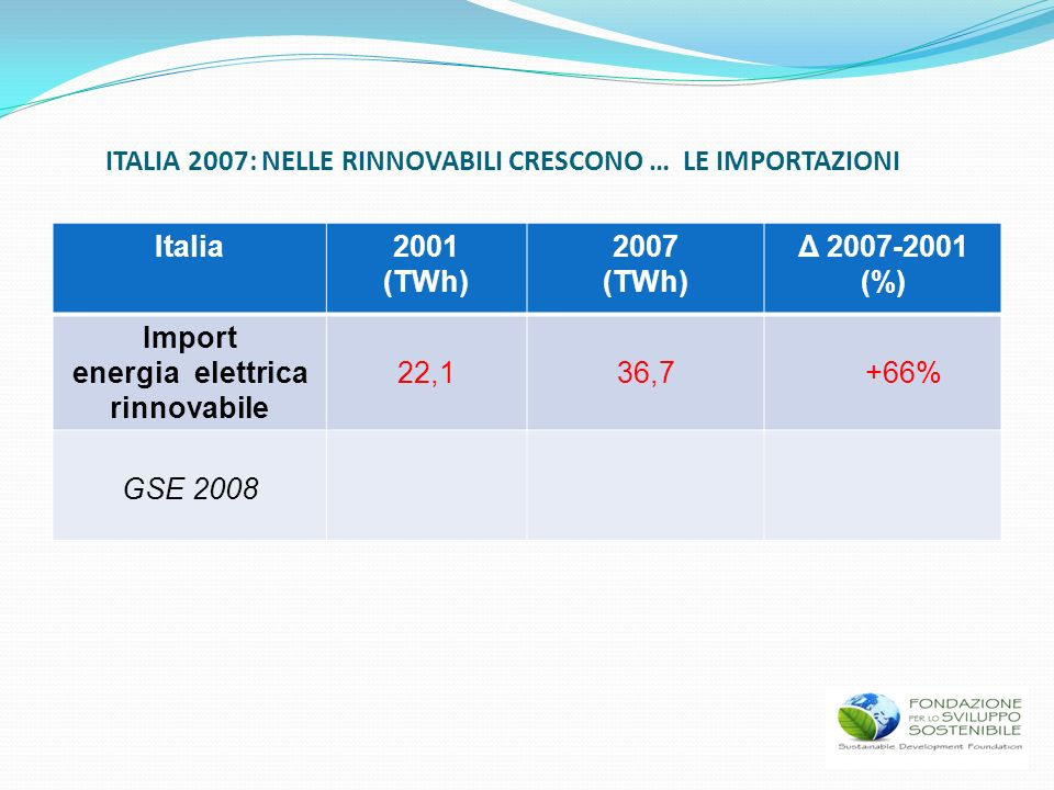 Italia2001 (TWh) 2007 (TWh) Δ 2007-2001 (%) Import energia elettrica rinnovabile 22,136,7 +66% GSE 2008 ITALIA 2007: NELLE RINNOVABILI CRESCONO … LE I