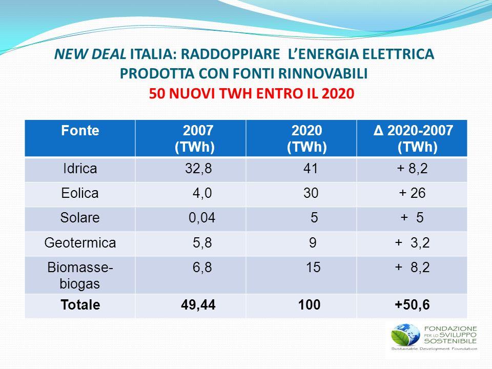 Fonte 2007 (TWh) 2020 (TWh) Δ 2020-2007 (TWh) Idrica 32,8 41+ 8,2 Eolica 4,0 30+ 26 Solare 0,04 5+ 5 Geotermica 5,8 9+ 3,2 Biomasse- biogas 6,8 15+ 8,