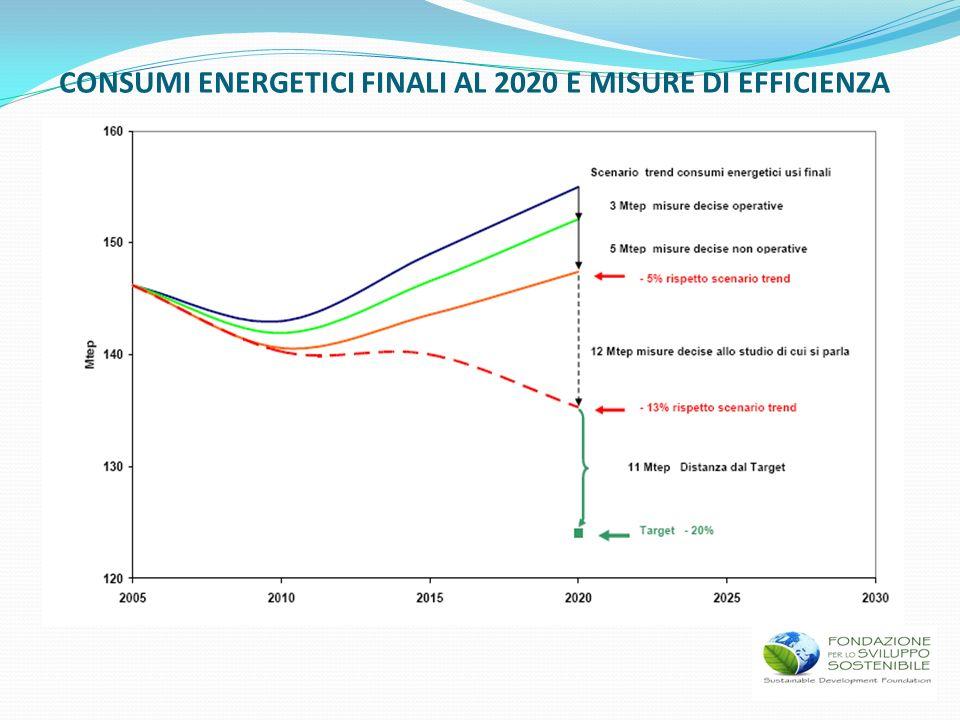 CONSUMI ENERGETICI FINALI AL 2020 E MISURE DI EFFICIENZA