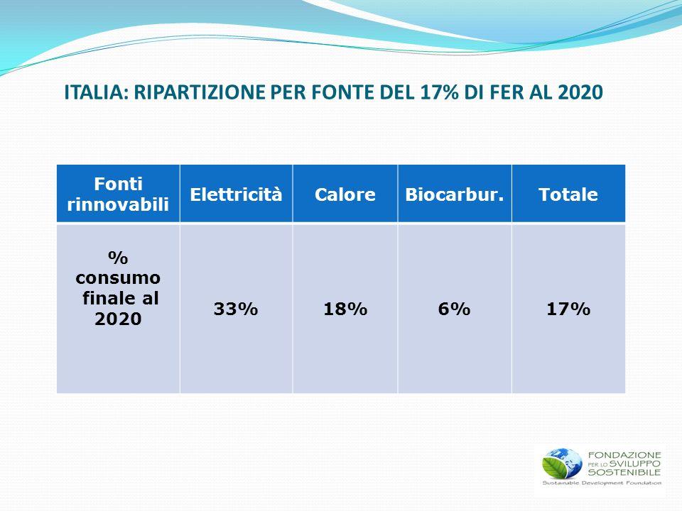ITALIA: RIPARTIZIONE PER FONTE DEL 17% DI FER AL 2020 Fonti rinnovabili ElettricitàCaloreBiocarbur.Totale % consumo finale al 2020 33%18%6%17%