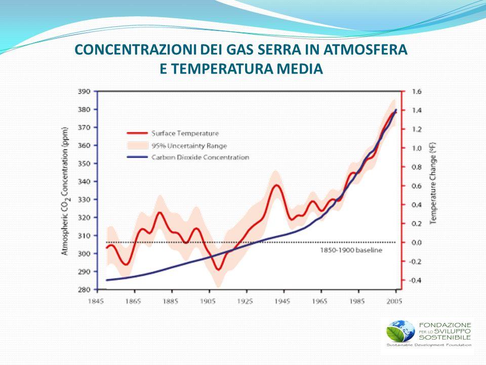 CONCENTRAZIONI DEI GAS SERRA IN ATMOSFERA E TEMPERATURA MEDIA