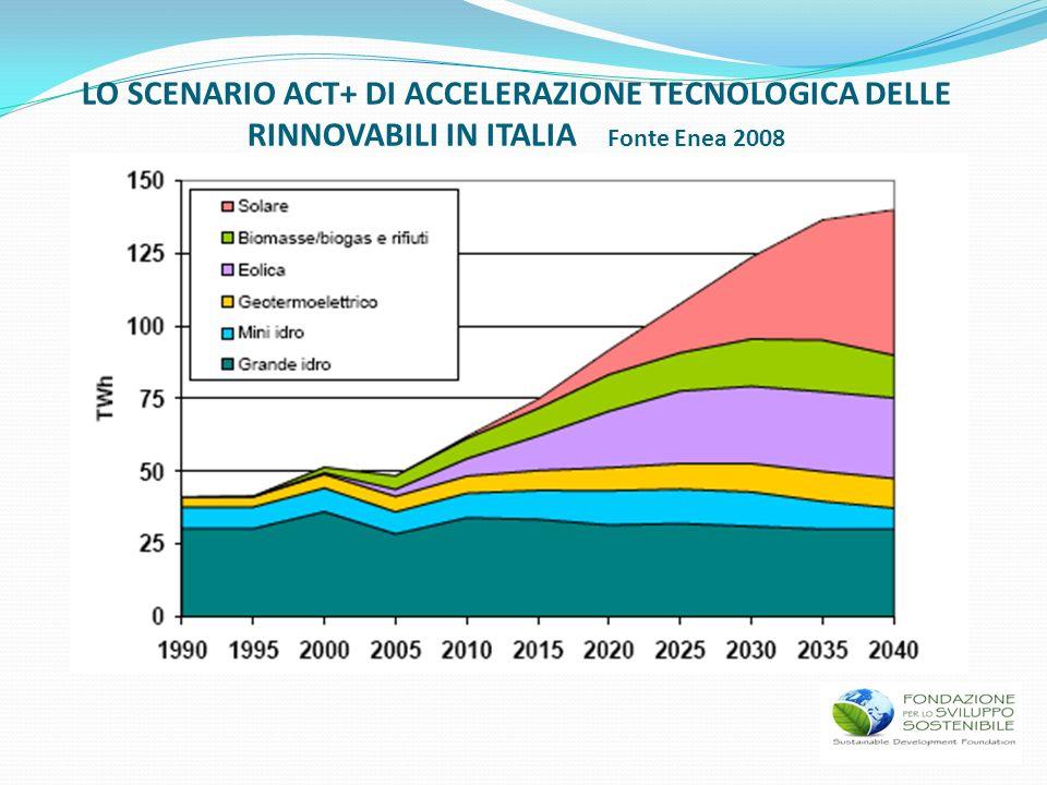 LO SCENARIO ACT+ DI ACCELERAZIONE TECNOLOGICA DELLE RINNOVABILI IN ITALIA Fonte Enea 2008