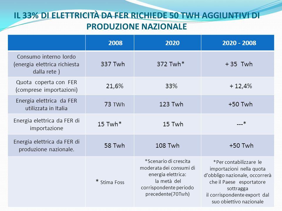 IL 33% DI ELETTRICITÀ DA FER RICHIEDE 50 TWH AGGIUNTIVI DI PRODUZIONE NAZIONALE 2008 2020 2020 - 2008 Consumo interno lordo (energia elettrica richies