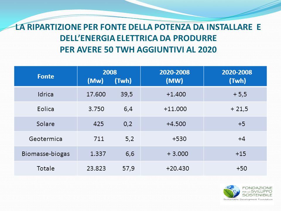 LA RIPARTIZIONE PER FONTE DELLA POTENZA DA INSTALLARE E DELLENERGIA ELETTRICA DA PRODURRE PER AVERE 50 TWH AGGIUNTIVI AL 2020 Fonte 2008 (Mw) (Twh) 20