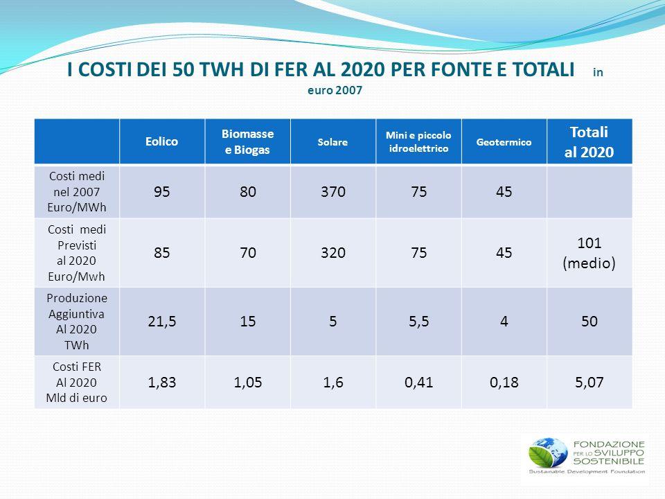 I COSTI DEI 50 TWH DI FER AL 2020 PER FONTE E TOTALI in euro 2007 Eolico Biomasse e Biogas Solare Mini e piccolo idroelettrico Geotermico Totali al 20