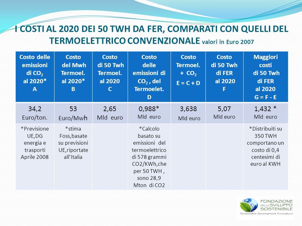 I COSTI AL 2020 DEI 50 TWH DA FER, COMPARATI CON QUELLI DEL TERMOELETTRICO CONVENZIONALE valori in Euro 2007 Costo delle emissioni di CO 2 al 2020* A