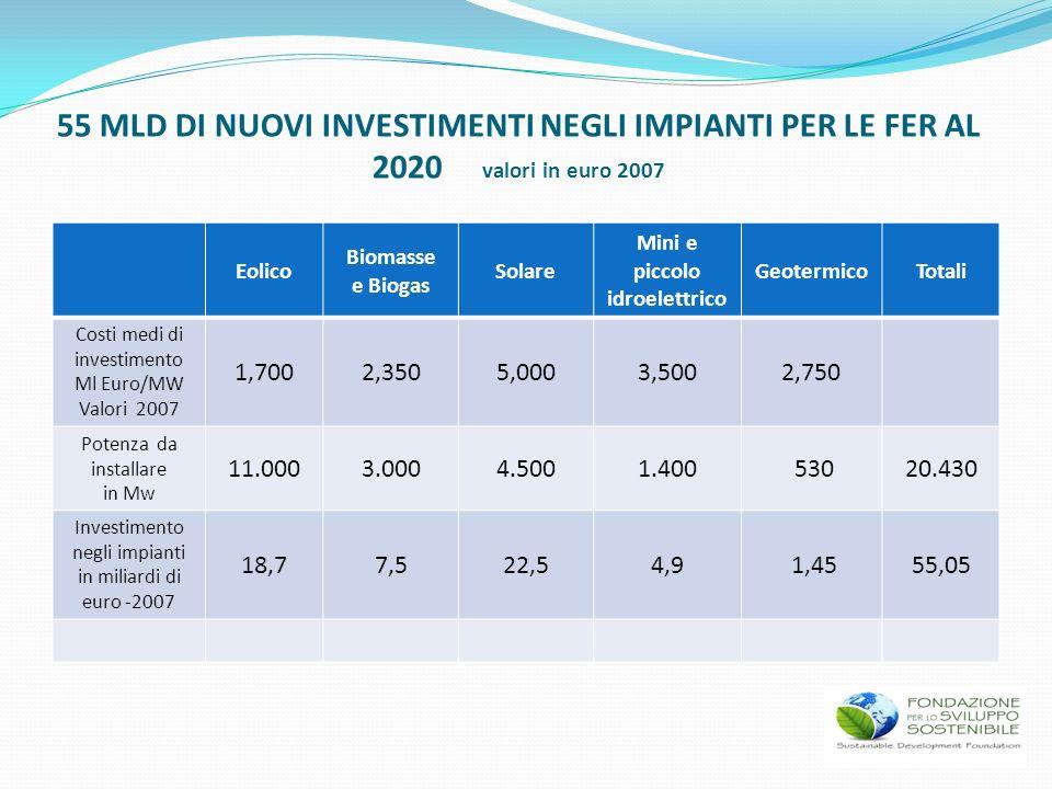 55 MLD DI NUOVI INVESTIMENTI NEGLI IMPIANTI PER LE FER AL 2020 valori in euro 2007 Eolico Biomasse e Biogas Solare Mini e piccolo idroelettrico Geoter