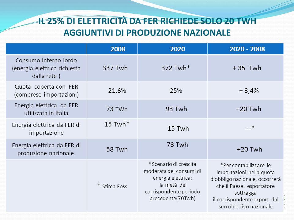 IL 25% DI ELETTRICITÀ DA FER RICHIEDE SOLO 20 TWH AGGIUNTIVI DI PRODUZIONE NAZIONALE 2008 2020 2020 - 2008 Consumo interno lordo (energia elettrica ri