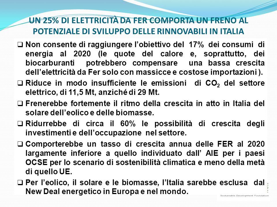 UN 25% DI ELETTRICITÀ DA FER COMPORTA UN FRENO AL POTENZIALE DI SVILUPPO DELLE RINNOVABILI IN ITALIA Non consente di raggiungere lobiettivo del 17% de