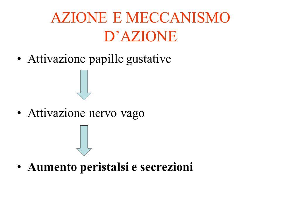 AZIONE E MECCANISMO DAZIONE Attivazione papille gustative Attivazione nervo vago Aumento peristalsi e secrezioni