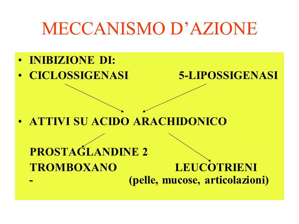 MECCANISMO DAZIONE INIBIZIONE DI: CICLOSSIGENASI 5-LIPOSSIGENASI ATTIVI SU ACIDO ARACHIDONICO PROSTAGLANDINE 2 TROMBOXANO LEUCOTRIENI - (pelle, mucose, articolazioni)