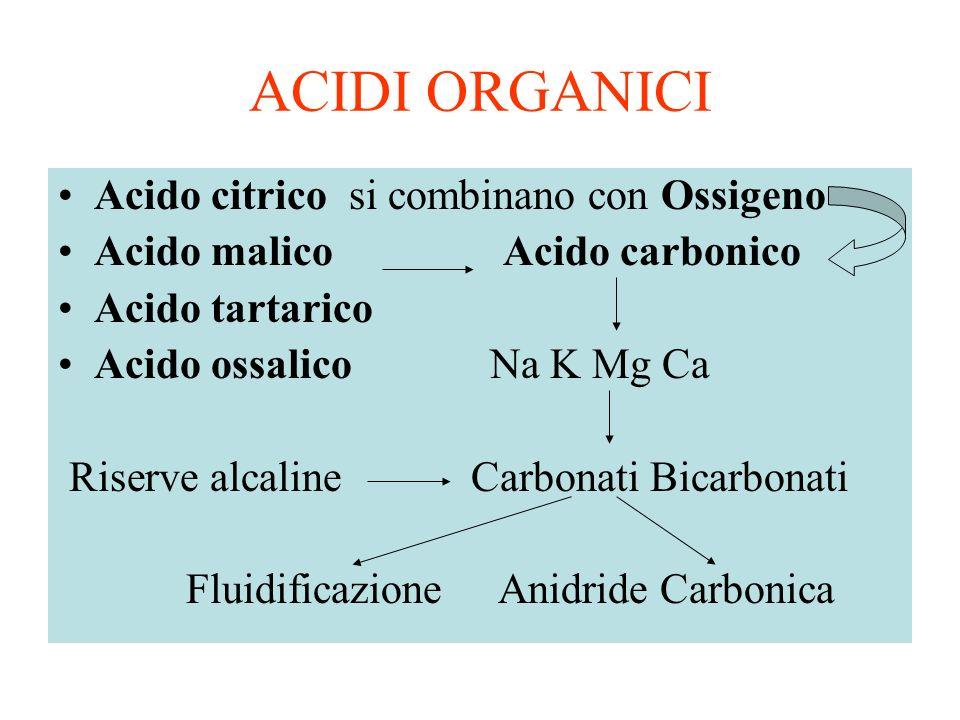 ACIDI ORGANICI Acido citrico si combinano con Ossigeno Acido malico Acido carbonico Acido tartarico Acido ossalico Na K Mg Ca Riserve alcaline Carbonati Bicarbonati Fluidificazione Anidride Carbonica