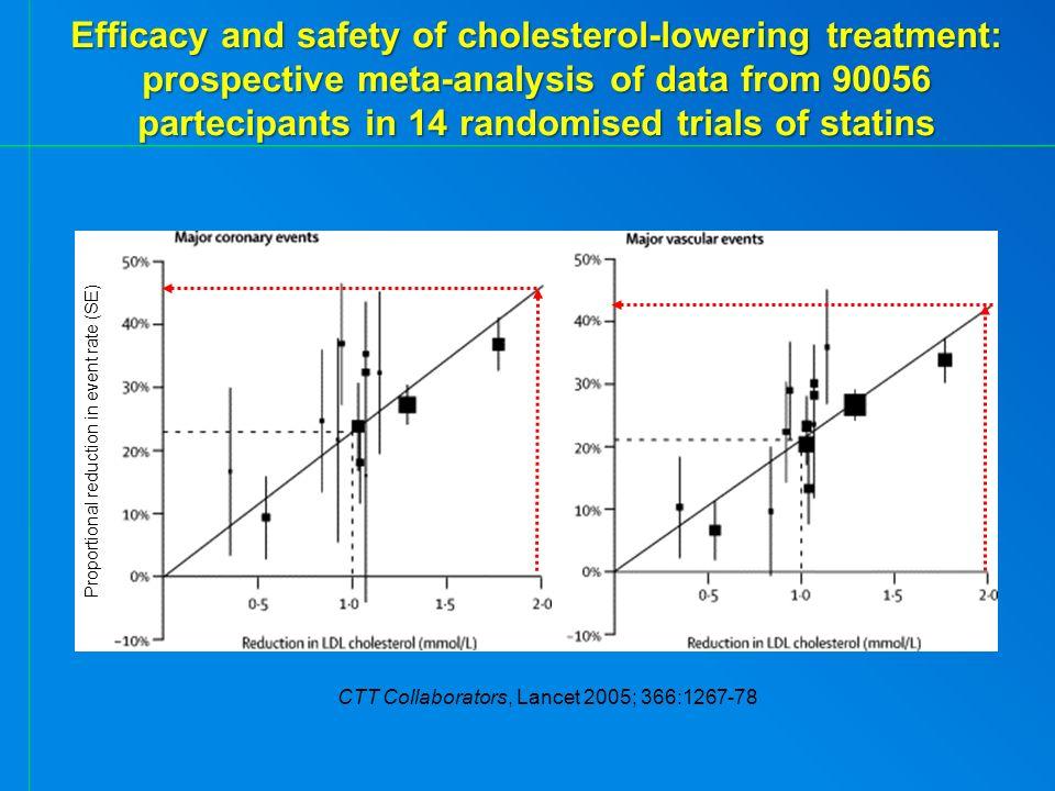 RIDUZIONE DEL RISCHIO *p <0.0001 Lancet 366: 1267, 2005 1 mmol di riduzione di Colesterolo LDL Morte per ogni causa -12% Eventi coronarici maggiori -23% Rivascolarizzazione coronarica -24% Stroke -17% Morte per CHD -19% 38.67 mg/dl Efficacy and safety of cholesterol-lowering treatment: prospective metanalysis of data from 90056 participants in 14 randomised trials of statins Cholesterol Treatment Trialists (CTT) Collaborators