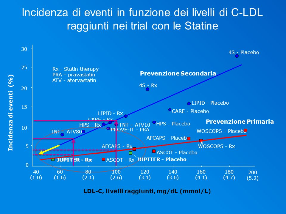 Linee Guida EAS-ESC (target per il C-LDL) Nei pazienti con Rischio Molto Alto (pregressa malattia CV, diabete tipo II, tipo I con danno dorgano, IRC moderato- severa o con SCORE 10), LDL-C < 70 mg/dl e/o una riduzione 50% se il target non può essere raggiunto.