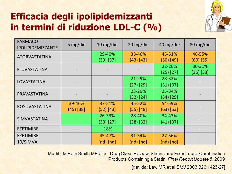 Efficacia degli ipolipidemizzanti in termini di riduzione LDL-C (%) Modif. da Beth Smith ME et al. Drug Class Review. Statins and Fixed- dose Combinat