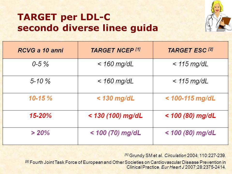 TARGET per LDL-C secondo diverse linee guida RCVG a 10 anniTARGET NCEP [1] TARGET ESC [2] 0-5 %< 160 mg/dL< 115 mg/dL 5-10 %< 160 mg/dL< 115 mg/dL 10-