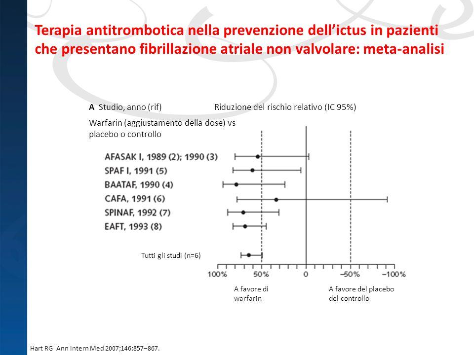 Hart RG Ann Intern Med 2007;146:857–867. A Studio, anno (rif) Riduzione del rischio relativo (IC 95%) Warfarin (aggiustamento della dose) vs placebo o