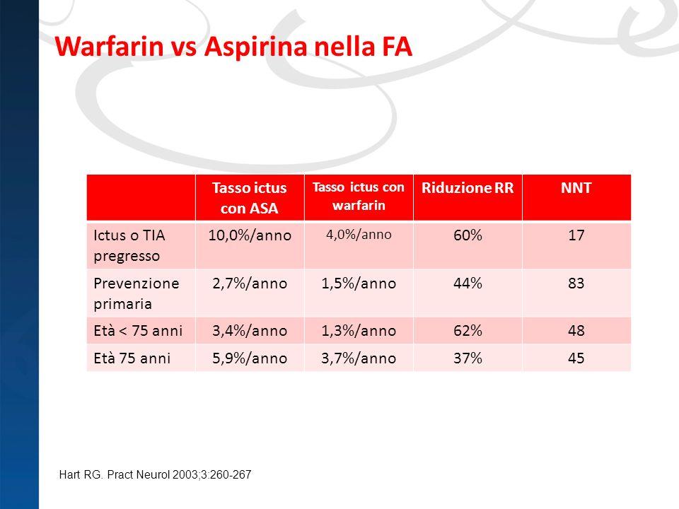 Warfarin vs Aspirina nella FA Hart RG. Pract Neurol 2003;3:260-267 Tasso ictus con ASA Tasso ictus con warfarin Riduzione RRNNT Ictus o TIA pregresso