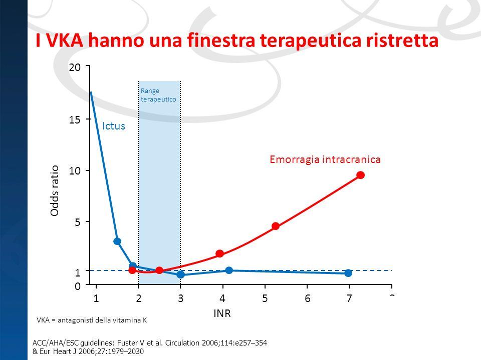 I VKA hanno una finestra terapeutica ristretta 16 ACC/AHA/ESC guidelines: Fuster V et al. Circulation 2006;114:e257–354 & Eur Heart J 2006;27:1979–203