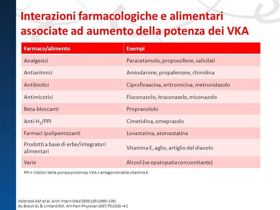 Interazioni farmacologiche e alimentari associate ad aumento della potenza dei VKA Holbrook AM et al. Arch Intern Med 2005;165:1095–106; du Breuil AL